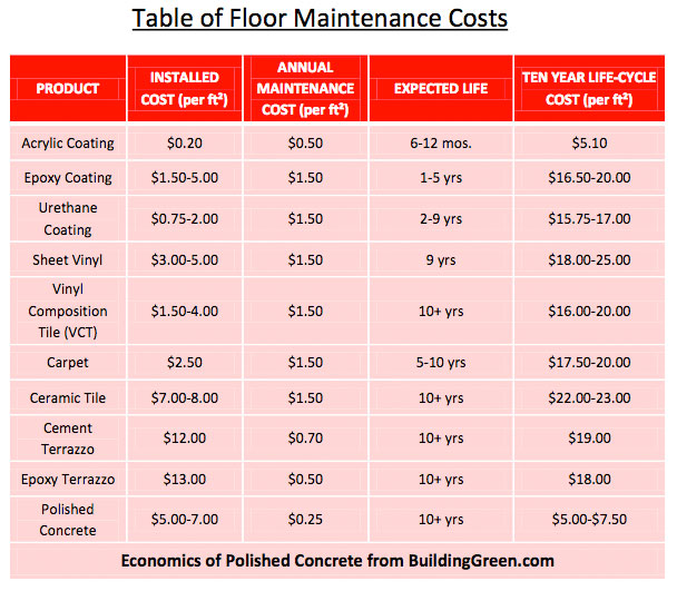 Maintenace cost of Polished Concrete